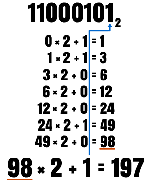 Binary to Decimal Conversion Method Image 2