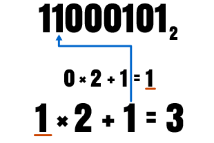 Binary to Decimal Conversion Picture