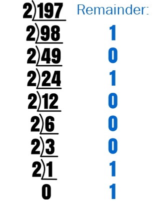 Decimal to Binary Conversion Method Depiction