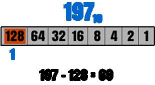 Decimal to Binary Conversion Method Figure
