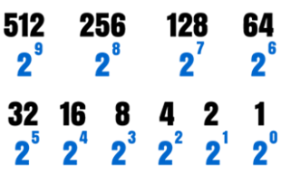 Decimal to Binary Conversion Method Illustration