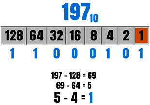 Decimal to Binary Conversion Method Picture