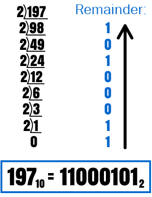 Decimal to Binary Conversion Method Representation