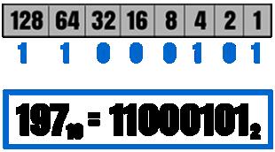 Decimal to Binary Conversion Method Visualization